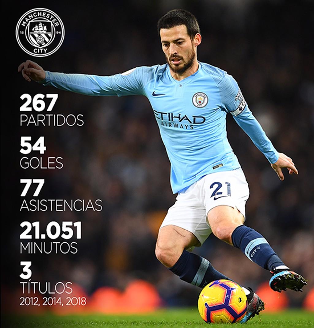 Silva stats